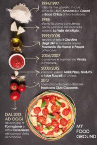 Infografica del cv di Angelo Berardinelli